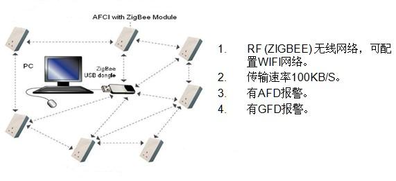 AFCI的无线网络